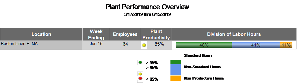 Plant_Performance_Overview_1.png